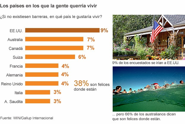 131230162732_where_people_choose_to_live_gallup_624gr_mundo